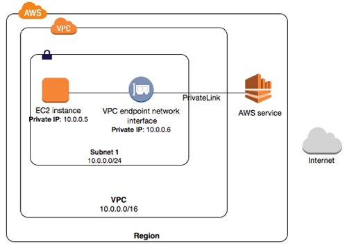 AWS and VPC Endpoints (PrivateLinks) | Netscylla's Blog